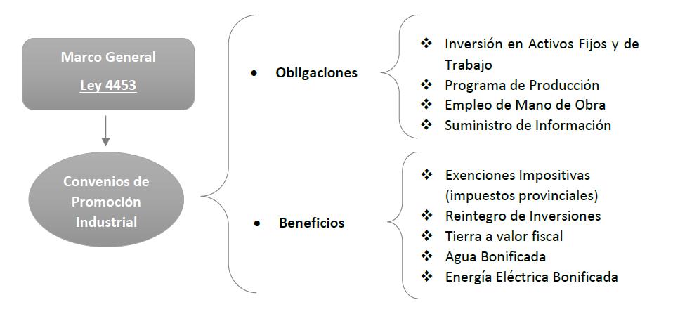 Tramas Figura-1-PI Una aproximación a los parques industriales y su rol en el presente contexto de desindustrialización.  Revista Tramas
