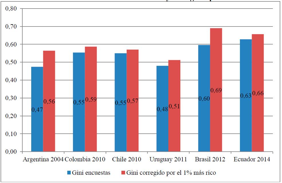 Tramas articulo-1 El impuesto a la Renta Personal y la medición de la desigualdad en la distribución del ingreso en América Latina  Revista Tramas