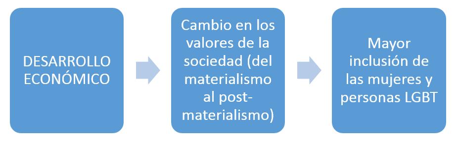 Tramas grafico-1 Una mirada del desarrollo de América Latina desde la Economía Feminista  Revista Tramas
