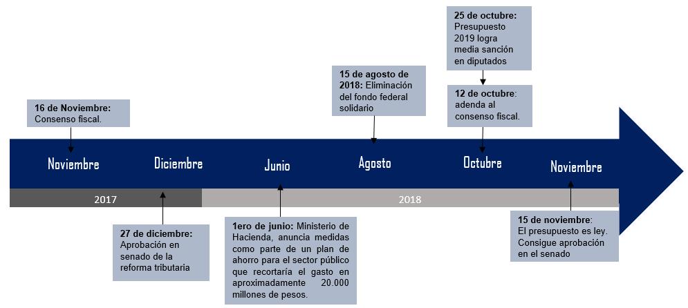 Tramas linea-de-tiempo El presupuesto del ajuste: Impacto del presupuesto nacional en la provincia del Chaco  Revista Tramas