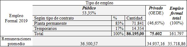 Tramas marian-1 Estructura Productiva e Ingresos en la provincia del Chaco  Revista Tramas