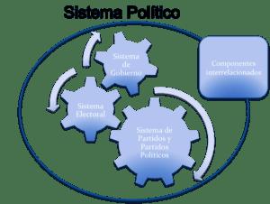 Tramas sistema-politico-300x226 Entre la Teoría y la Praxis:  Tensiones del diseño institucional argentino  Revista Tramas