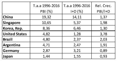 Tramas tabla-1 Aportes y demanda de divisas por sector de actividad  Revista Tramas